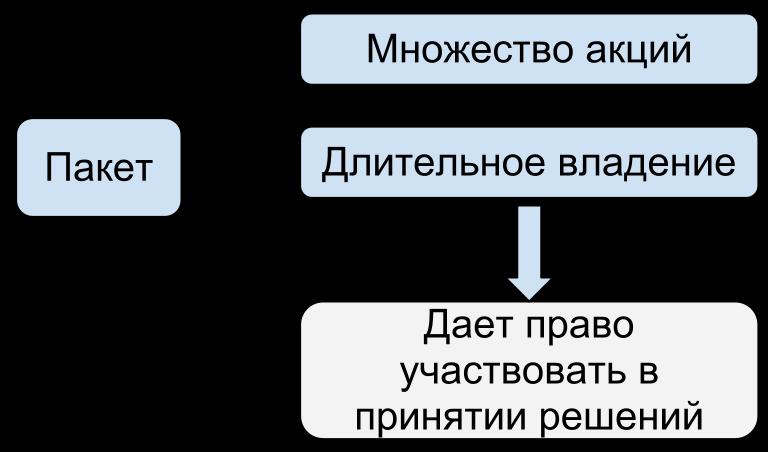 Схема термина пакет акций