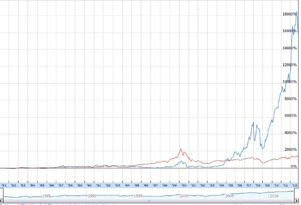 Индекс и цена акций Apple за 1980 - 2012