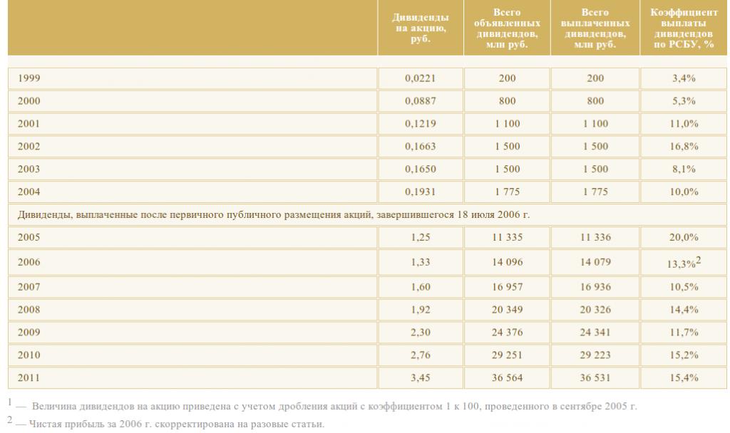 Таблица дивидендов НК Роснефть за 1999 - 2011 годы