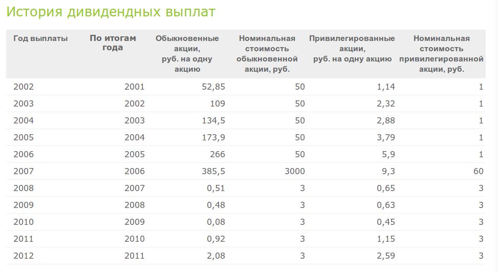 Таблица выплат дивидендов по акциям Сбербанка