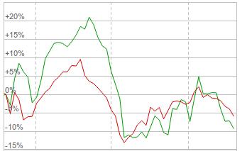 Графики изменения курса акций Энел и индекса ММВБ