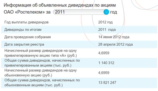 Сведения о дивидендах за 2011 год