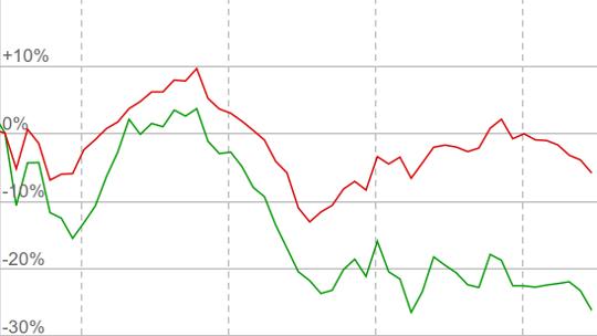 Графики котировок ВТБ в сравнении с индексом ММВБ
