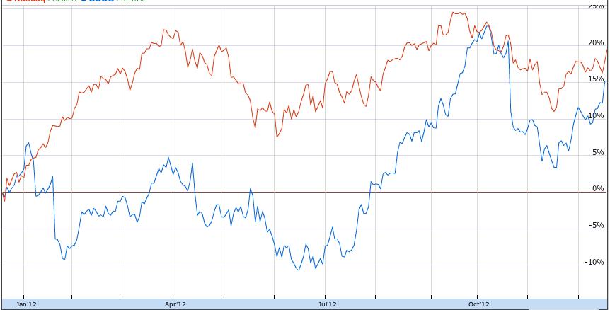 График цены на акции Гугл в 2012